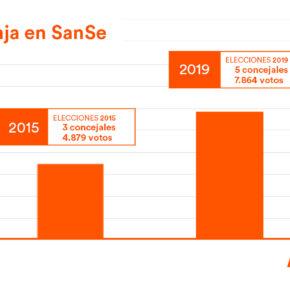 Ciudadanos (Cs) SanSe consigue crecer una vez más y obtiene 5 concejales