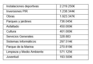 Cuadro inversiones presupuesto 2020 San Sebastián de los reyes